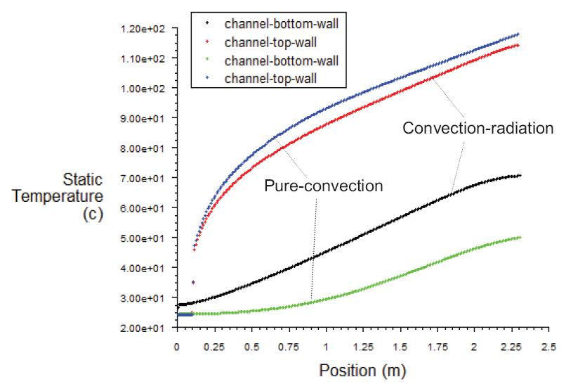 Figure 11: Temperature profiles on the top and bottom walls along the length of the channel for the pure convection and the combined radiation-convection heat transfer