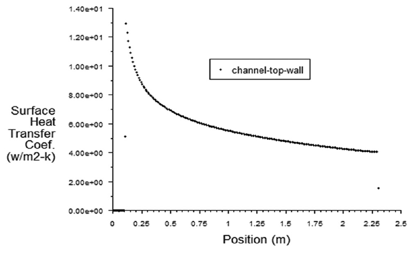 Figure 12: Local top wall heat transfer coefficient (W/m<sup>2</sup> - K) in the channel