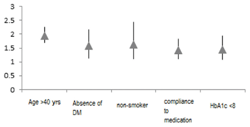 Figure 4: Positive predictors for achievement of low-density lipoprotein-cholesterol goals in Saudi patients according to National Cholesterol Education Program Adult Treatment Panel III guidelines. DM: Diabetes mellitus; HbA1c: Glycated hemoglobin