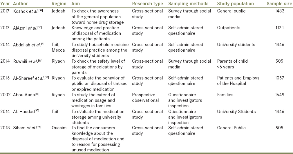 Storage and disposal practice of unused medication among the