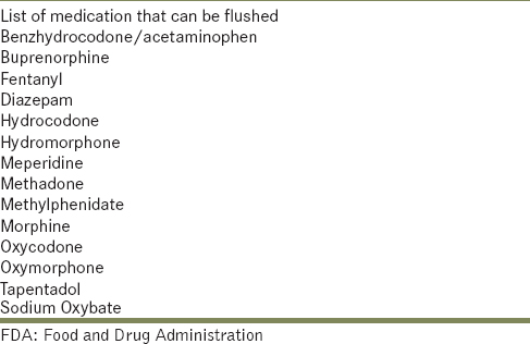 Table 2: FDA approved list of drug that can flush
