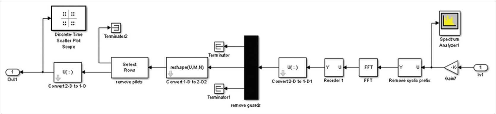 Figure 7: Orthogonal frequency division multiplexing receiver