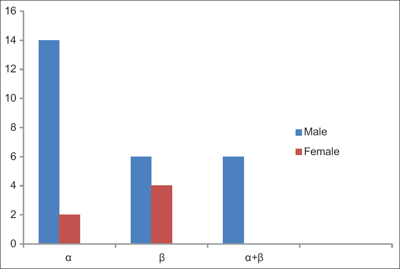 Figure 3: Hemolysin type distribution among donors according to gender