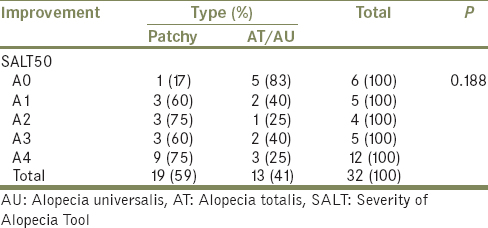 Table 2: Improvement measured as a change in Severity of Alopecia Tool score