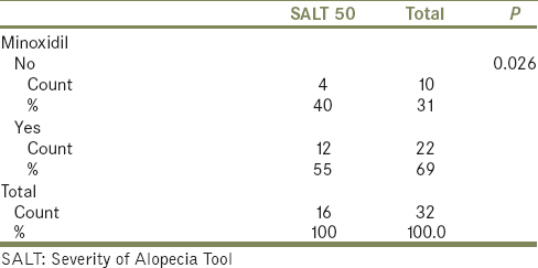 Table 4: Effect of minoxidil on Severity of Alopecia Tool 50