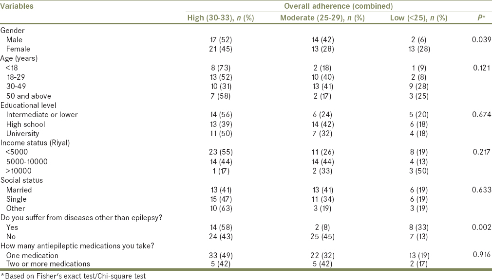 Table 3: Association of sociodemographic factors on overall adherence to antiepileptic drugs