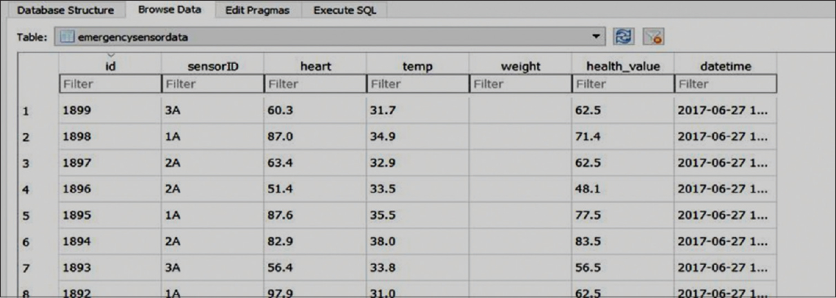 Figure 23: SQLite emergency sensor data table