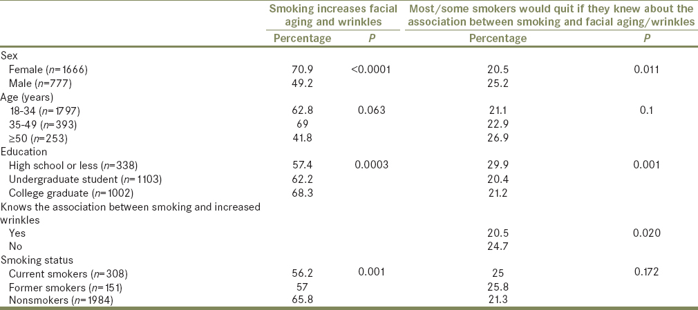 Table 2: Distribution of participants' awareness of the association between smoking and increase in facial aging and wrinkles and belief that most or some smokers would quit if they knew about this association