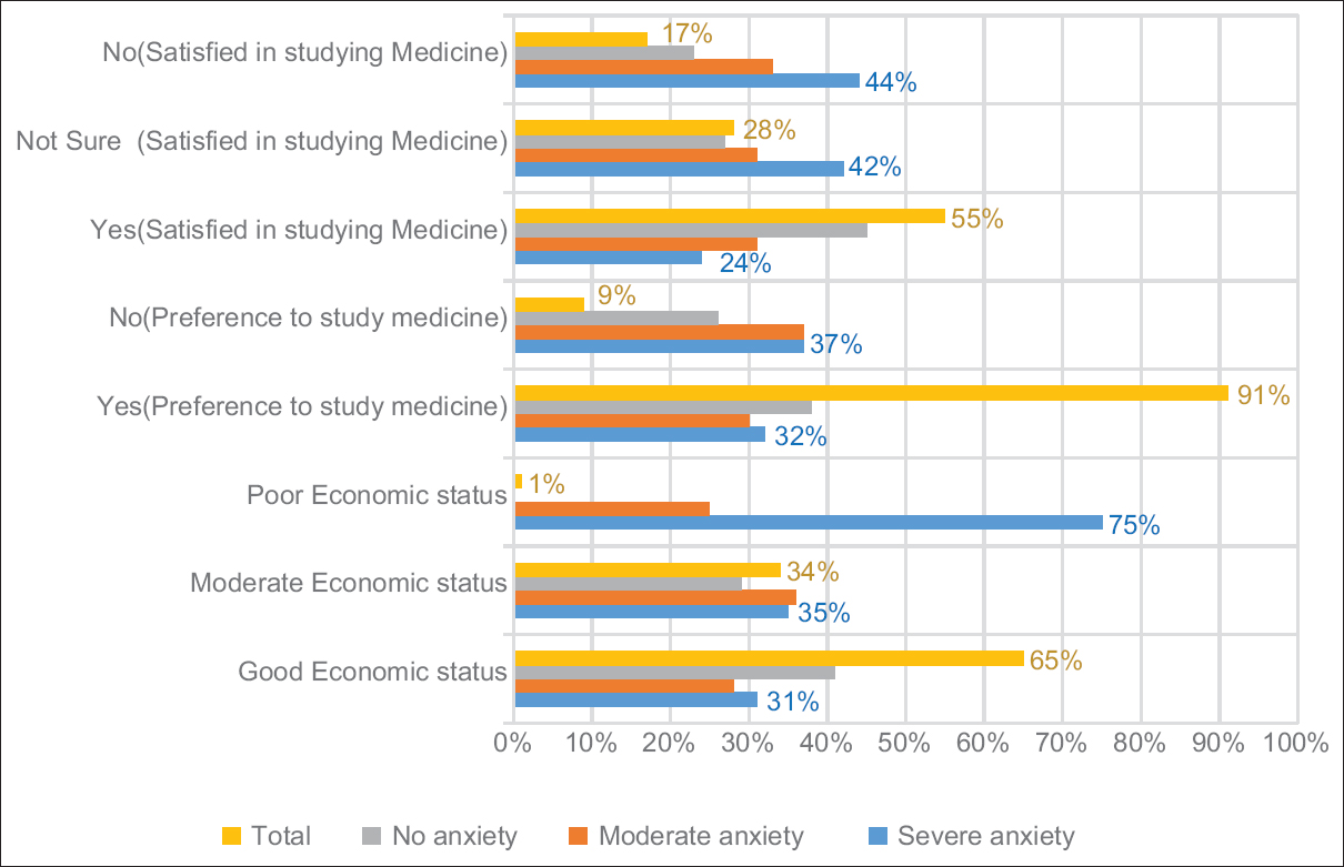 Figure 3: Anxiety status by economic status and studying medicine