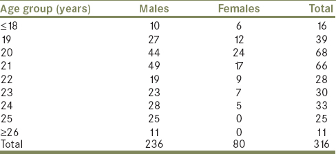 Table 1: Distribution of the study population by age and gender